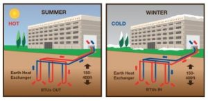 Geothermal Heating Services in Fredericksburg, VA