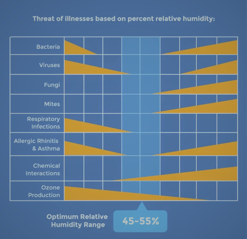 Optimum Relative Humidity Range